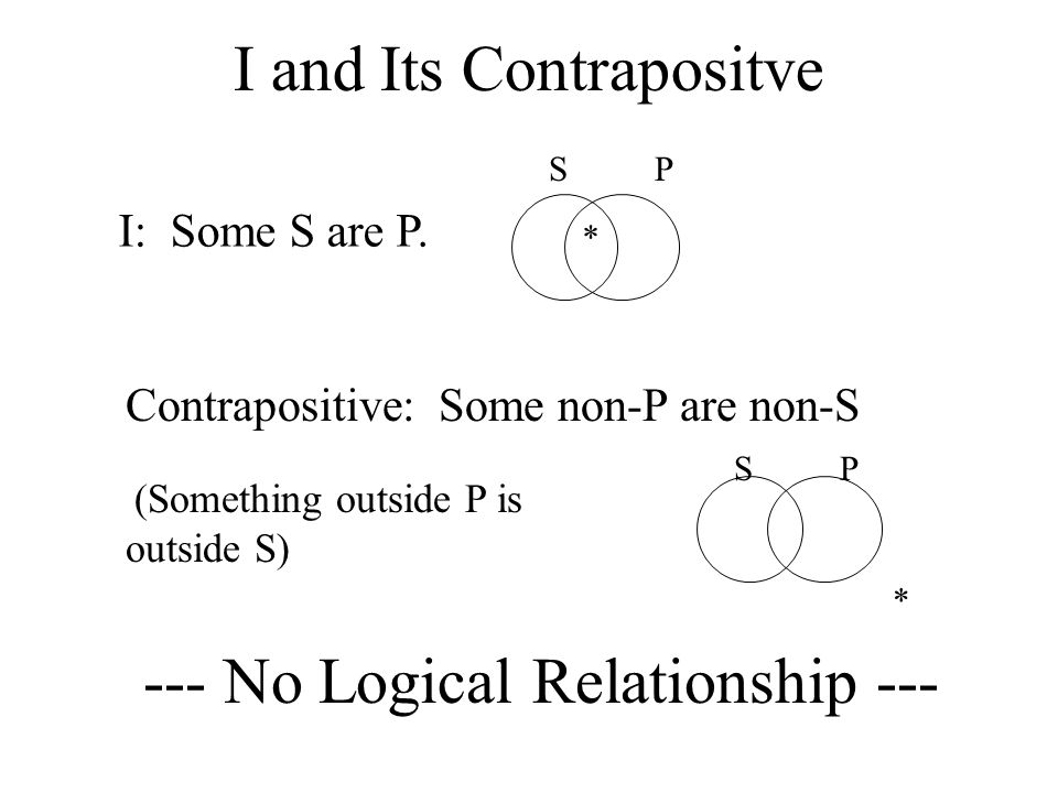 I and Its Contrapositve I: Some S are P.