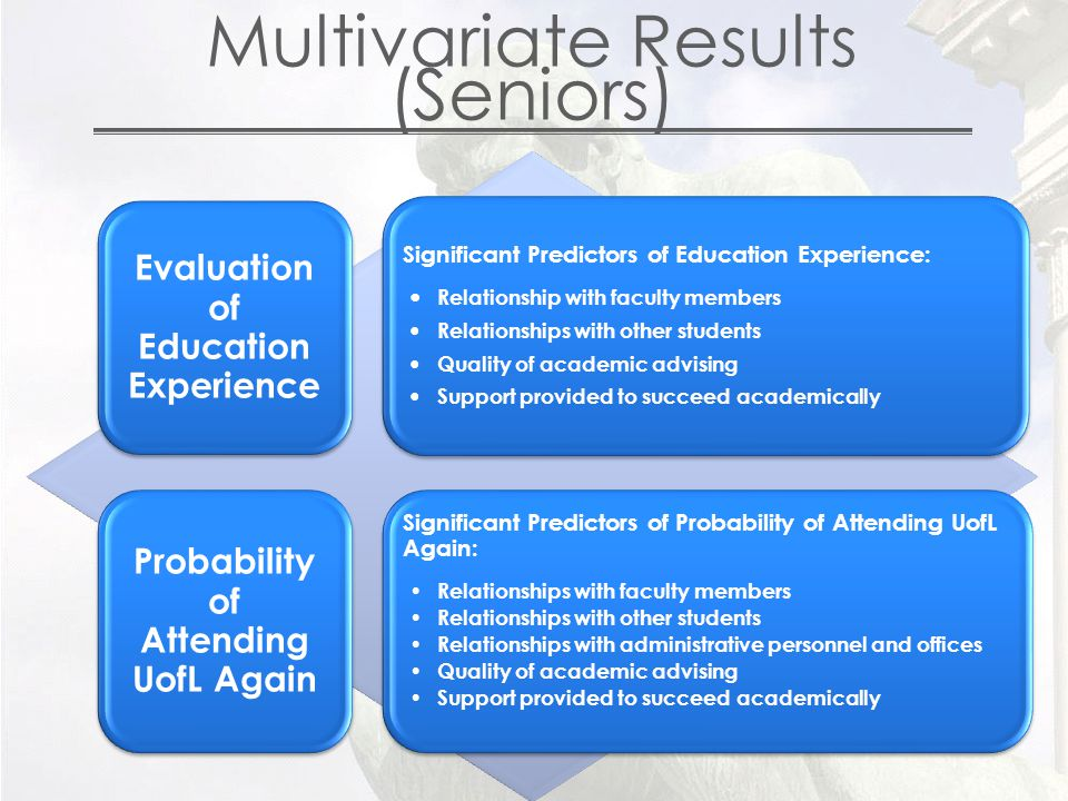 Multivariate Results (Seniors) Evaluation of Education Experience Significant Predictors of Education Experience: Relationship with faculty members Relationships with other students Quality of academic advising Support provided to succeed academically Probability of Attending UofL Again Significant Predictors of Probability of Attending UofL Again: Relationships with faculty members Relationships with other students Relationships with administrative personnel and offices Quality of academic advising Support provided to succeed academically