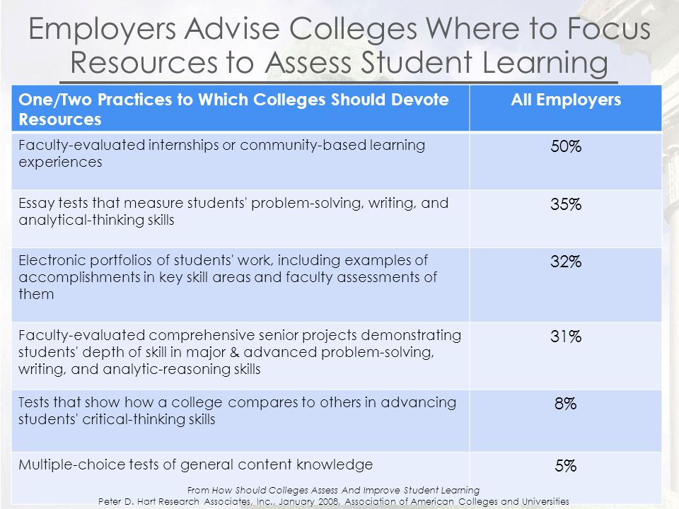 Employers Advise Colleges Where to Focus Resources to Assess Student Learning One/Two Practices to Which Colleges Should Devote Resources All Employers Faculty-evaluated internships or community-based learning experiences 50% Essay tests that measure students problem-solving, writing, and analytical-thinking skills 35% Electronic portfolios of students work, including examples of accomplishments in key skill areas and faculty assessments of them 32% Faculty-evaluated comprehensive senior projects demonstrating students depth of skill in major & advanced problem-solving, writing, and analytic-reasoning skills 31% Tests that show how a college compares to others in advancing students critical-thinking skills 8% Multiple-choice tests of general content knowledge 5% From How Should Colleges Assess And Improve Student Learning Peter D.