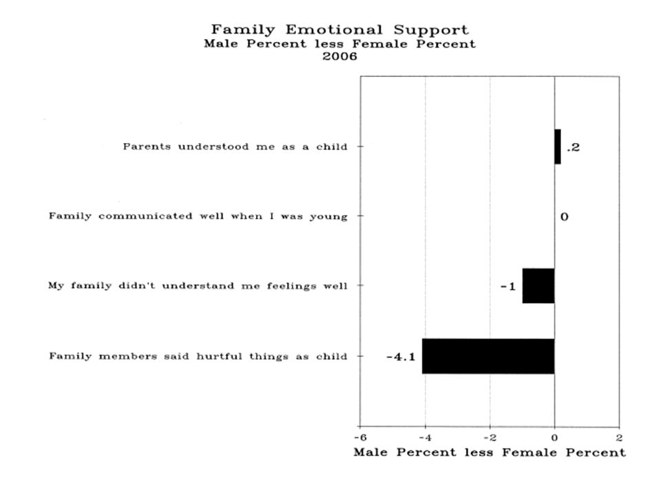 Family Emotional Support