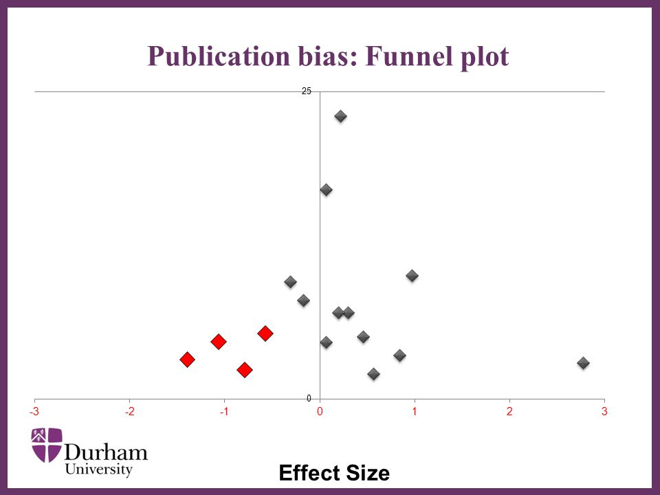 ∂ Publication bias: Funnel plot Effect Size