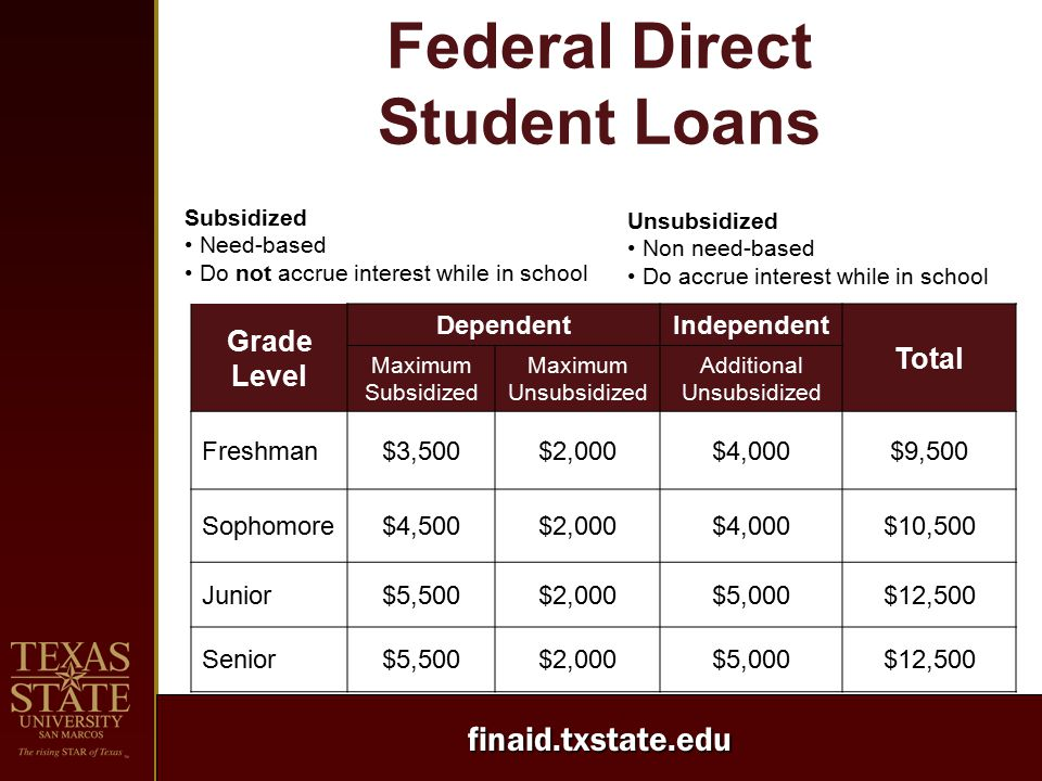 finaid.txstate.edu Federal Direct Student Loans Grade Level DependentIndependent Total Maximum Subsidized Maximum Unsubsidized Additional Unsubsidized