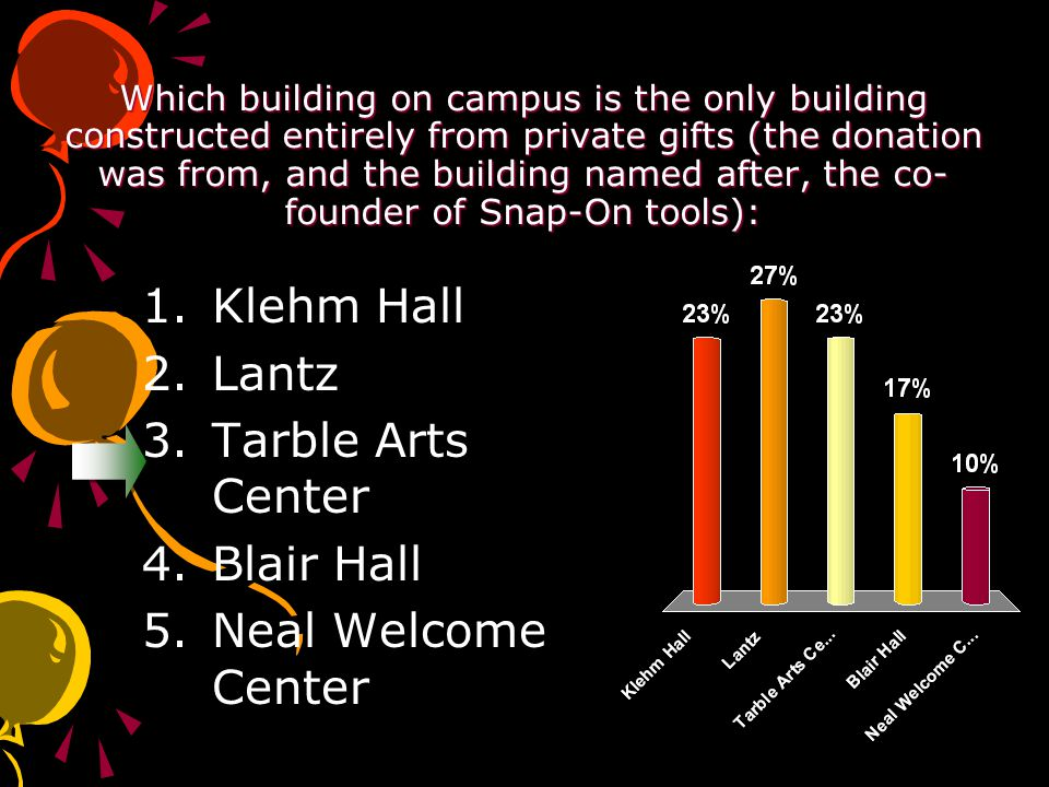 Which building on campus is the only building constructed entirely from private gifts (the donation was from, and the building named after, the co- founder of Snap-On tools): 1.Klehm Hall 2.Lantz 3.Tarble Arts Center 4.Blair Hall 5.Neal Welcome Center