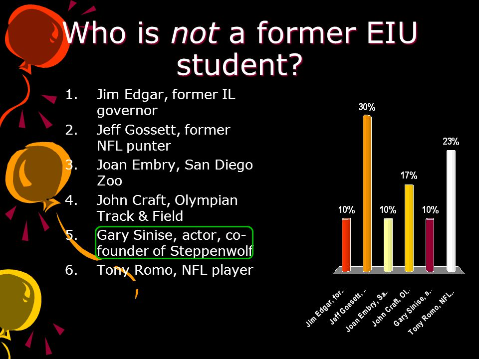 Who is not a former EIU student.