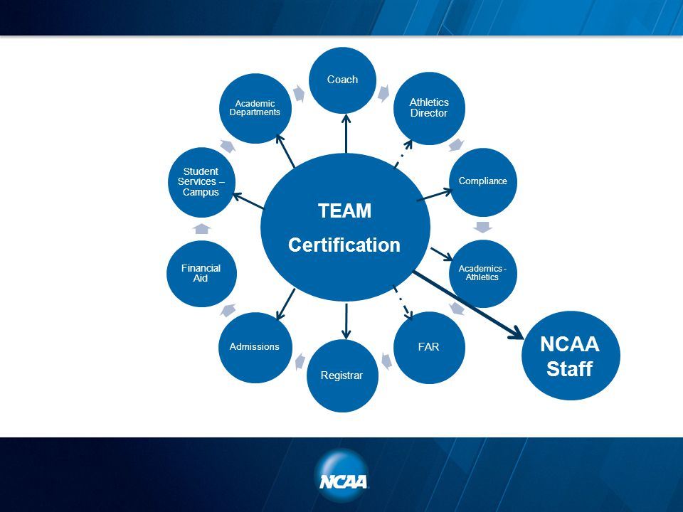 Coach Athletics Director Compliance Academics - Athletics FAR Registrar Admissions Financial Aid Student Services – Campus Academic Departments TEAM Certification NCAA Staff