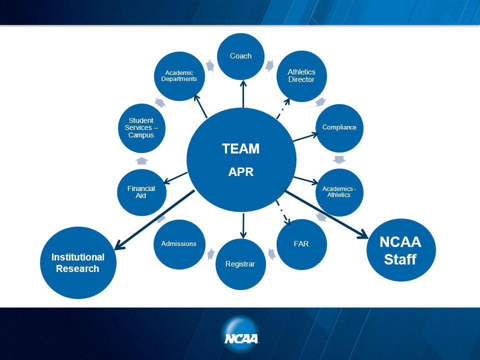 Coach Athletics Director Compliance Academics - Athletics FAR Registrar Admissions Financial Aid Student Services – Campus Academic Departments TEAM APR NCAA Staff Institutional Research