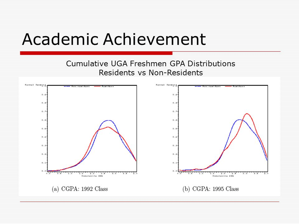 Academic Achievement Cumulative UGA Freshmen GPA Distributions Residents vs Non-Residents