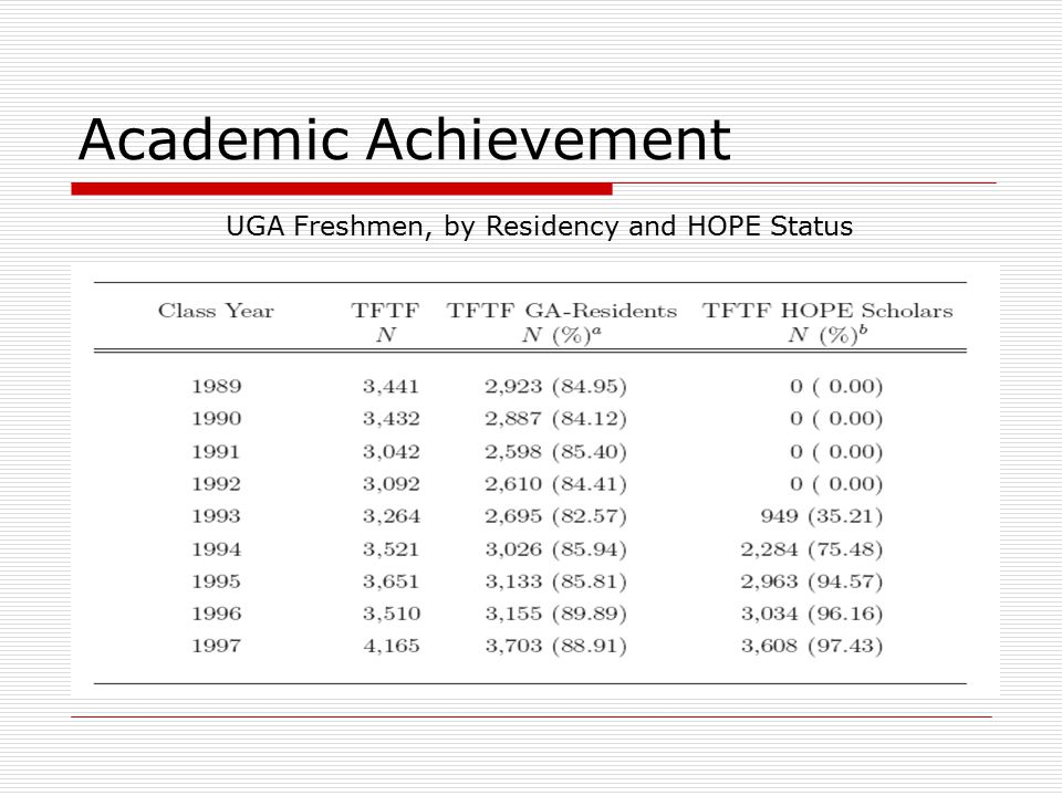 Academic Achievement UGA Freshmen, by Residency and HOPE Status