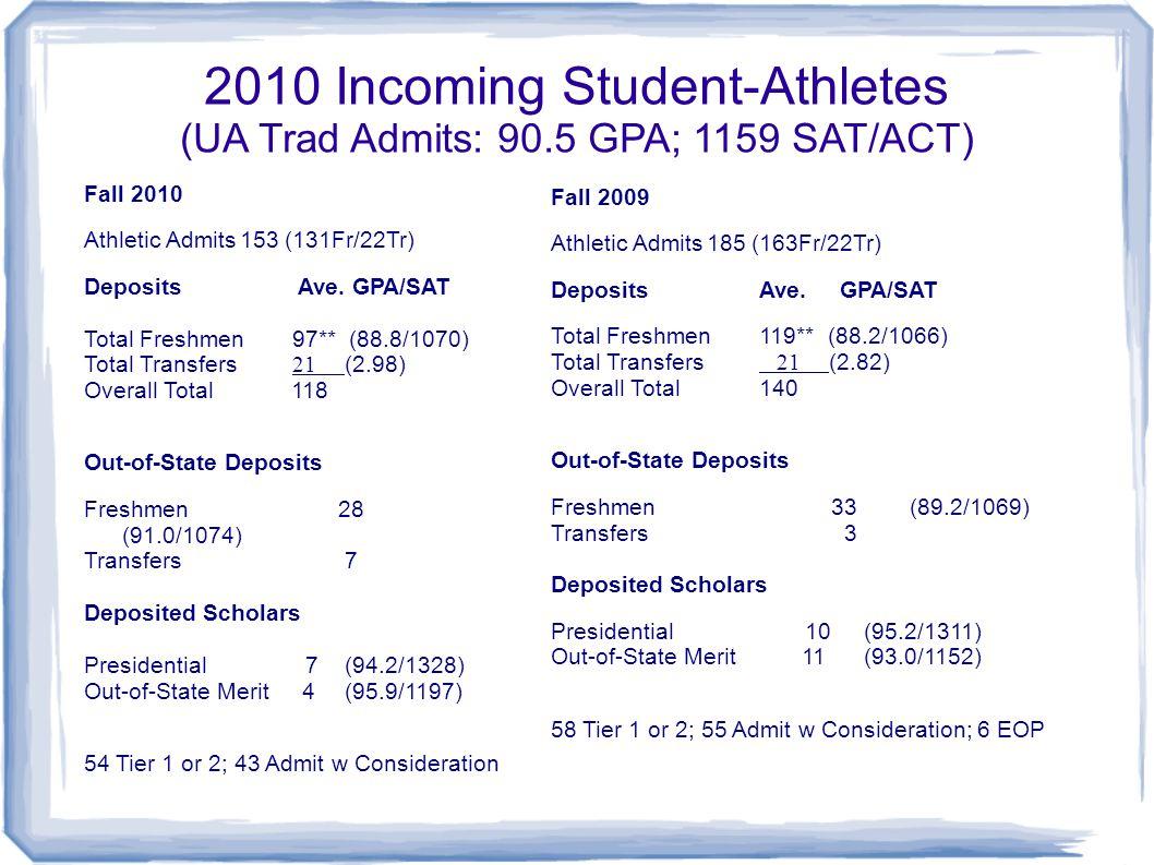 2010 Incoming Student-Athletes (UA Trad Admits: 90.5 GPA; 1159 SAT/ACT) Fall 2010 Athletic Admits153 (131Fr/22Tr) Deposits Ave. GPA/SAT Total Freshmen