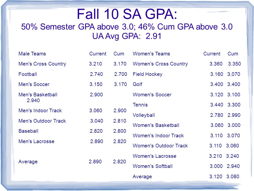Fall 10 SA GPA: 50% Semester GPA above 3.0; 46% Cum GPA above 3.0 UA Avg GPA: 2.91 Male Teams Current Cum Men s Cross Country 3.210 3.170 Football 2.740 2.700 Men s Soccer 3.150 3.170 Men s Basketball 2.900 2.940 Men s Indoor Track 3.060 2.900 Men s Outdoor Track 3.040 2.810 Baseball 2.820 2.800 Men s Lacrosse 2.890 2.820 Average 2.890 2.820 Women s Teams Current Cum Women s Cross Country 3.360 3.350 Field Hockey 3.160 3.070 Golf 3.400 3.400 Women s Soccer 3.120 3.100 Tennis 3.440 3.300 Volleyball 2.780 2.990 Women s Basketball 3.060 3.000 Women s Indoor Track 3.110 3.070 Women s Outdoor Track 3.110 3.060 Women s Lacrosse 3.210 3.240 Women s Softball 3.000 2.940 Average 3.120 3.080