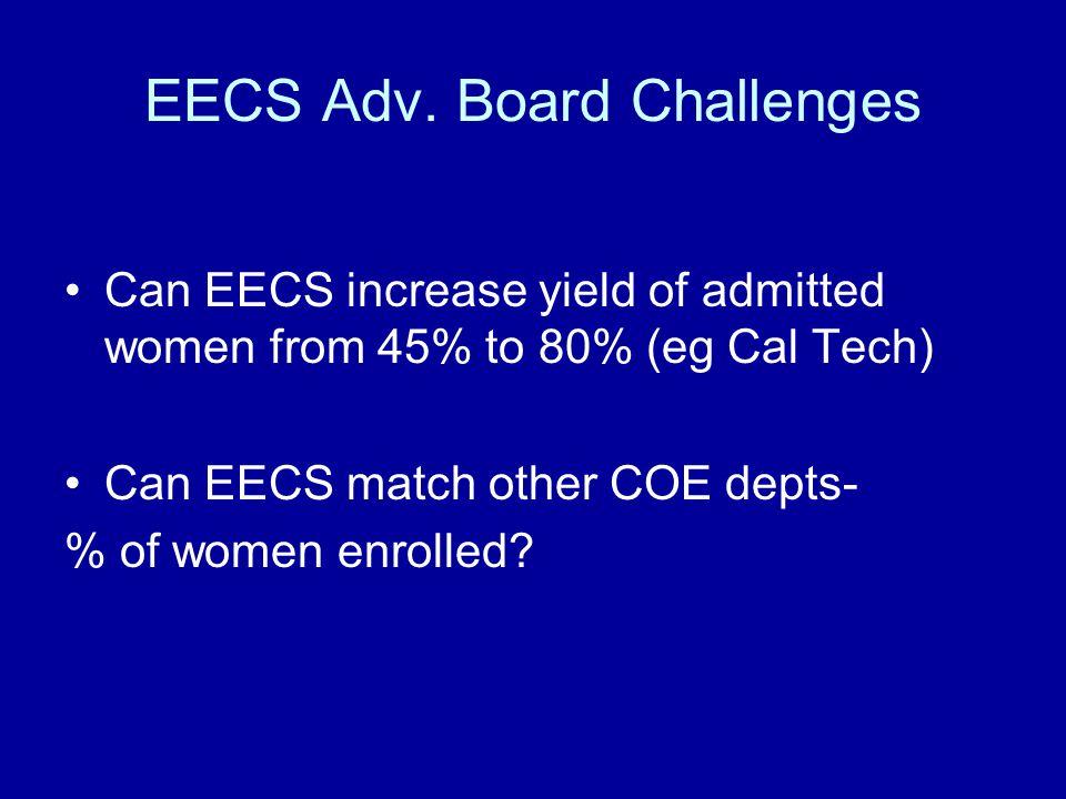 EECS Adv.