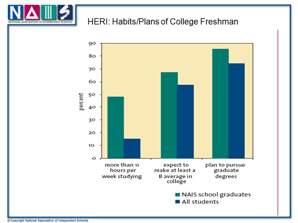 HERI: Habits/Plans of College Freshman