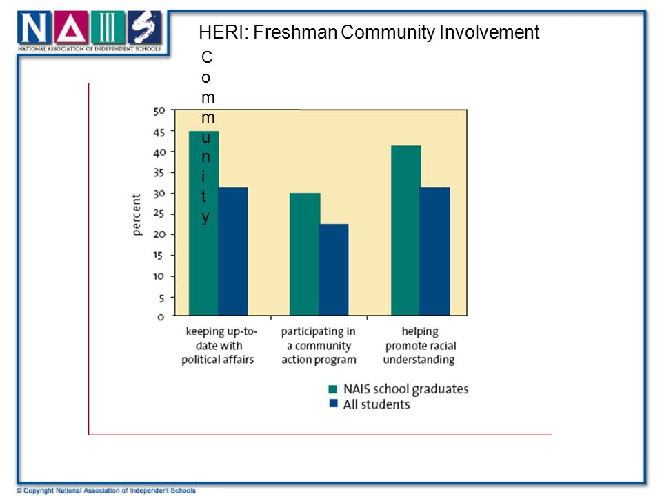 CommunityCommunity HERI: Freshman Community Involvement