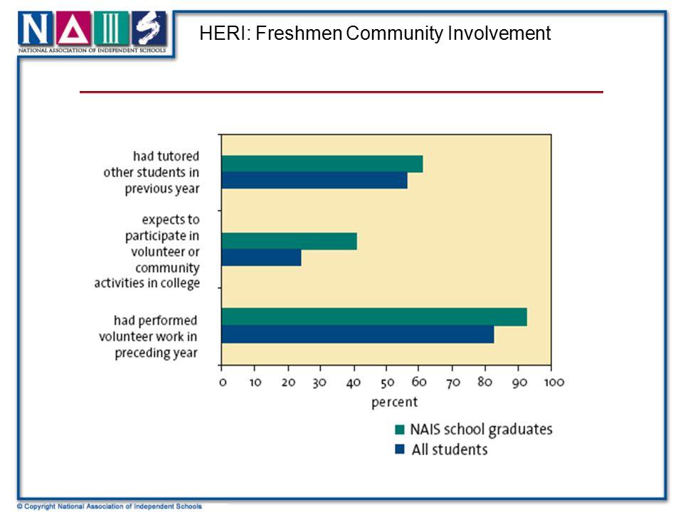 HERI: Freshmen Community Involvement