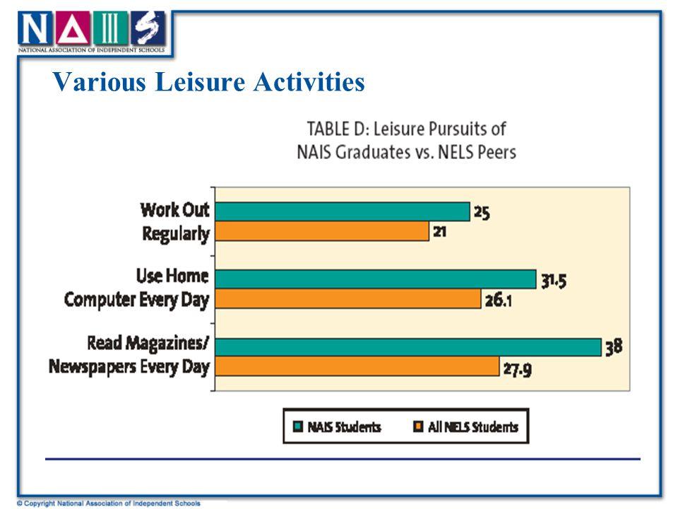Various Leisure Activities