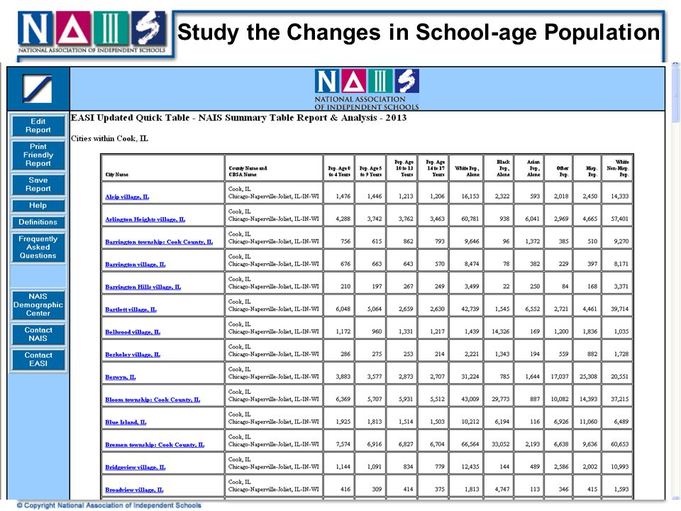 Study the Changes in School-age Population