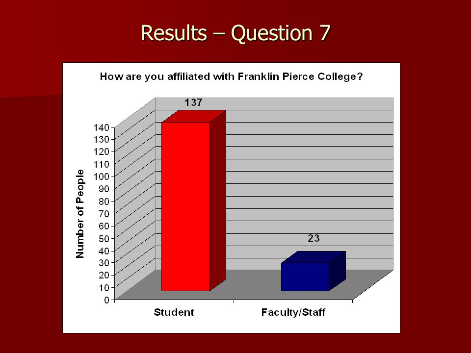 Results – Question 7