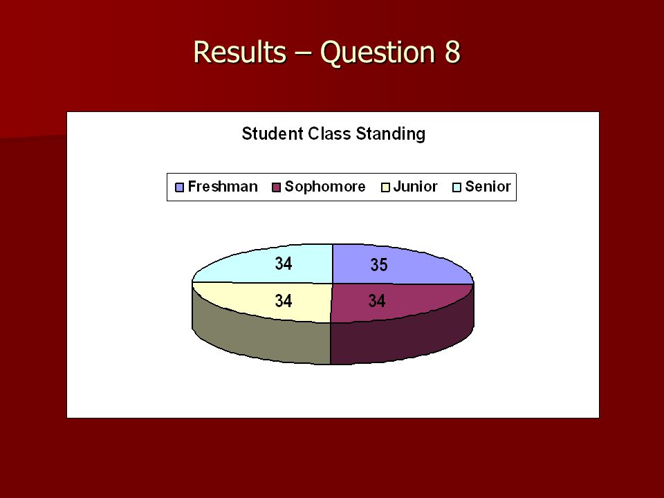 Results – Question 8