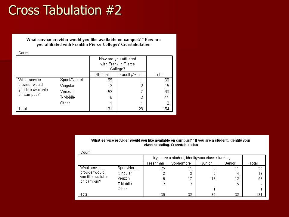 Cross Tabulation #2