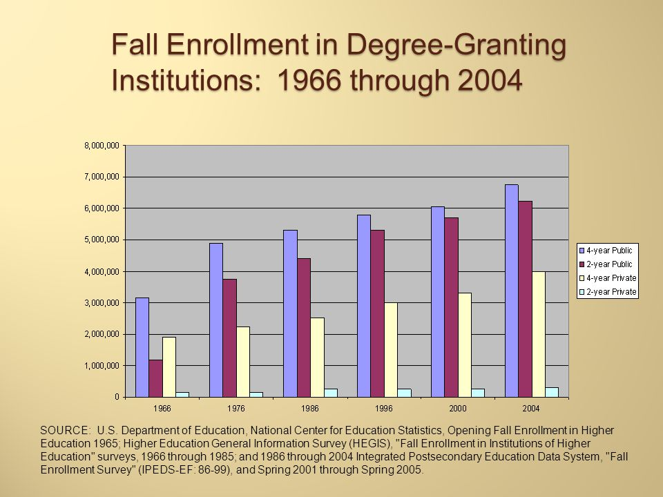 Fall Enrollment in Degree-Granting Institutions: 1966 through 2004 SOURCE: U.S. Department of Education, National Center for Education Statistics, Ope