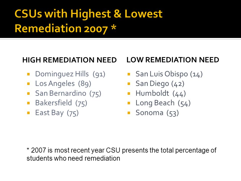 HIGH REMEDIATION NEED  Dominguez Hills (91)  Los Angeles (89)  San Bernardino (75)  Bakersfield (75)  East Bay (75) LOW REMEDIATION NEED  San Luis Obispo (14)  San Diego (42)  Humboldt (44)  Long Beach (54)  Sonoma (53) * 2007 is most recent year CSU presents the total percentage of students who need remediation