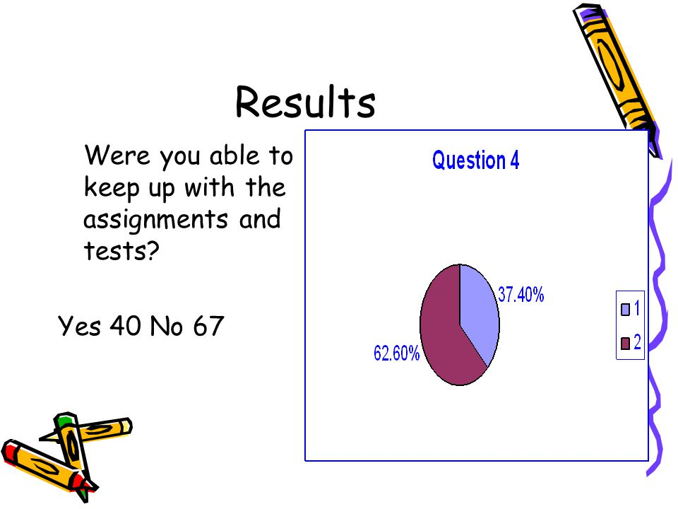Results Were you able to keep up with the assignments and tests Yes 40 No 67