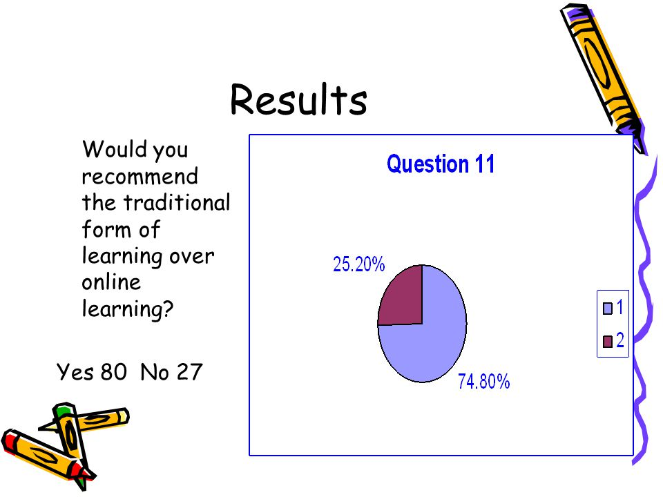 Results Would you recommend the traditional form of learning over online learning Yes 80 No 27