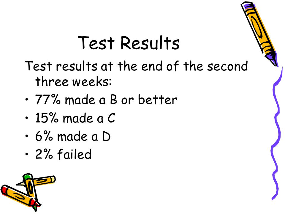 Test Results Test results at the end of the second three weeks: 77% made a B or better 15% made a C 6% made a D 2% failed