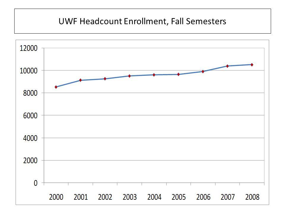 UWF Headcount Enrollment, Fall Semesters