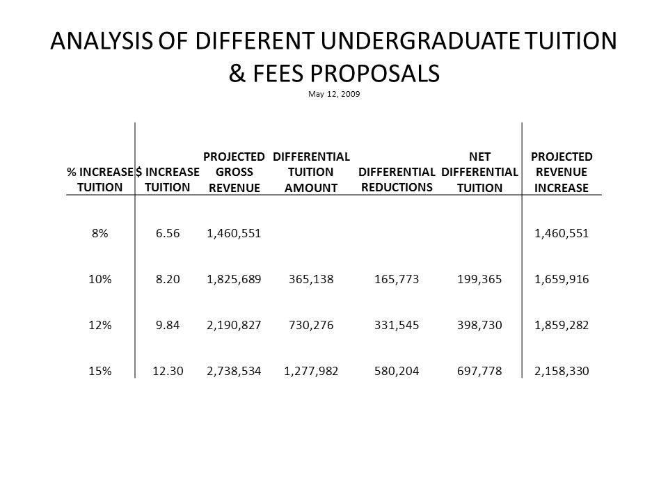 ANALYSIS OF DIFFERENT UNDERGRADUATE TUITION & FEES PROPOSALS May 12, 2009 % INCREASE TUITION $ INCREASE TUITION PROJECTED GROSS REVENUE DIFFERENTIAL TUITION AMOUNT DIFFERENTIAL REDUCTIONS NET DIFFERENTIAL TUITION PROJECTED REVENUE INCREASE 8%6.561,460,551 10%8.201,825,689365,138165,773199,3651,659,916 12%9.842,190,827730,276331,545398,7301,859,282 15%12.302,738,5341,277,982580,204697,7782,158,330