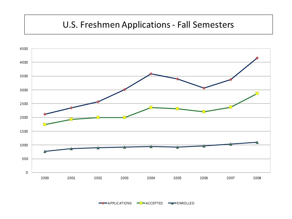 U.S. Freshmen Applications - Fall Semesters