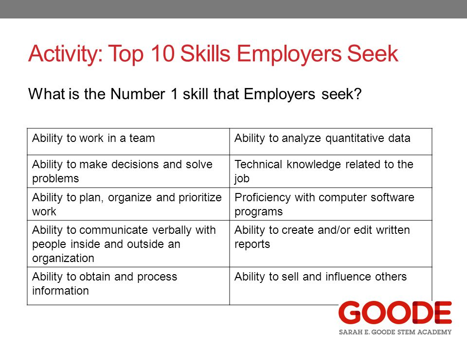 Activity: Top 10 Skills Employers Seek What is the Number 1 skill that Employers seek.