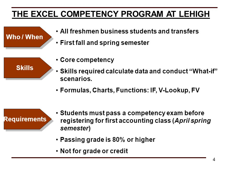 4 THE EXCEL COMPETENCY PROGRAM AT LEHIGH Who / When Skills Requirements All freshmen business students and transfers First fall and spring semester Co