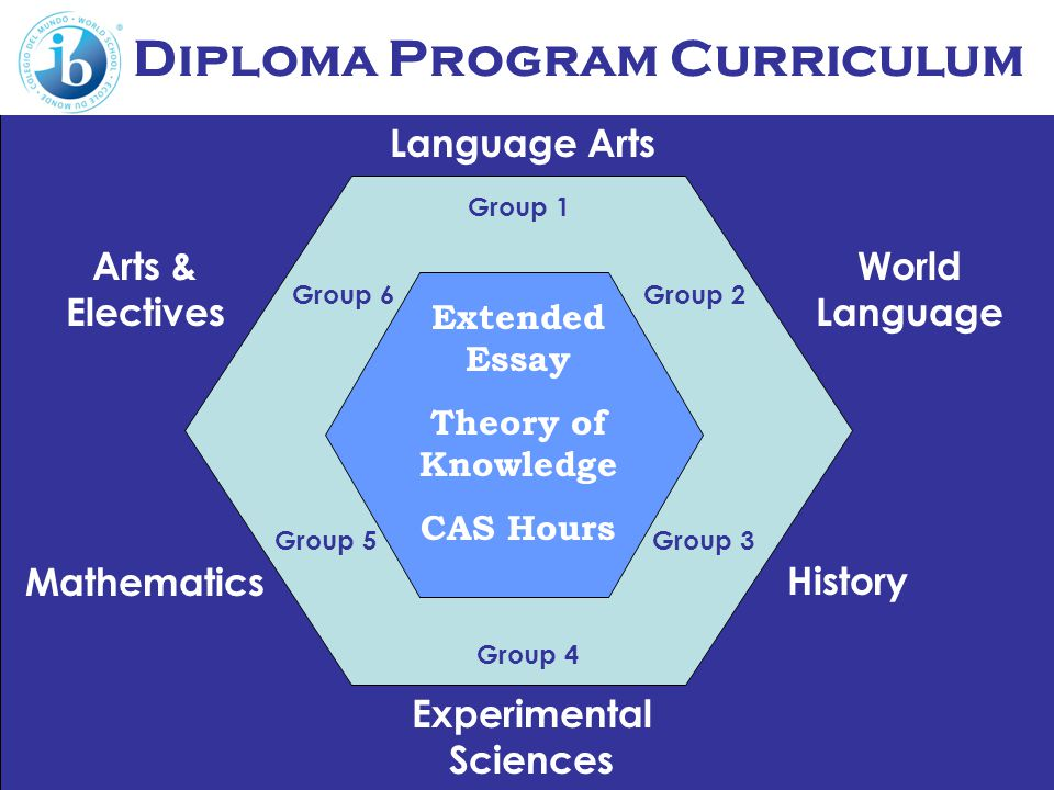 Diploma Program Curriculum Language Arts World Language Experimental Sciences Mathematics Arts & Electives Extended Essay Theory of Knowledge CAS Hours Group 1 Group 2 Group 4 Group 3Group 5 Group 6 History