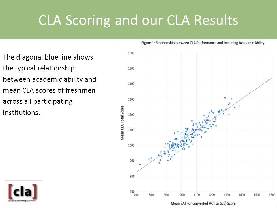 The diagonal blue line shows the typical relationship between academic ability and mean CLA scores of freshmen across all participating institutions.