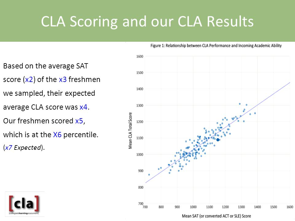 Based on the average SAT score (x2) of the x3 freshmen we sampled, their expected average CLA score was x4.