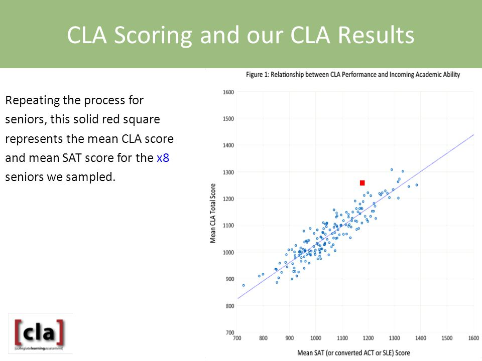 Repeating the process for seniors, this solid red square represents the mean CLA score and mean SAT score for the x8 seniors we sampled.