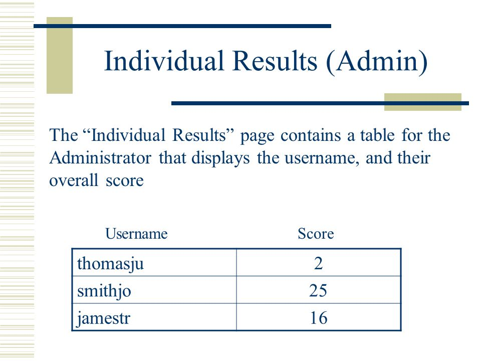 Individual Results (Admin) The Individual Results page contains a table for the Administrator that displays the username, and their overall score thomasju2 smithjo25 jamestr16 Username Score