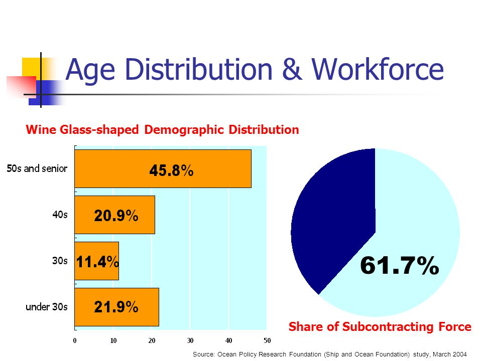 61.7% Age Distribution & Workforce Wine Glass-shaped Demographic Distribution Share of Subcontracting Force Source: Ocean Policy Research Foundation (Ship and Ocean Foundation) study, March 2004