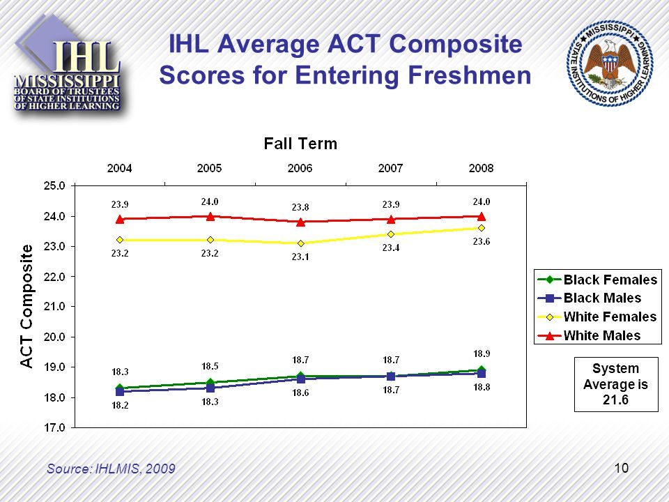 10 IHL Average ACT Composite Scores for Entering Freshmen System Average is 21.6 Source: IHLMIS, 2009