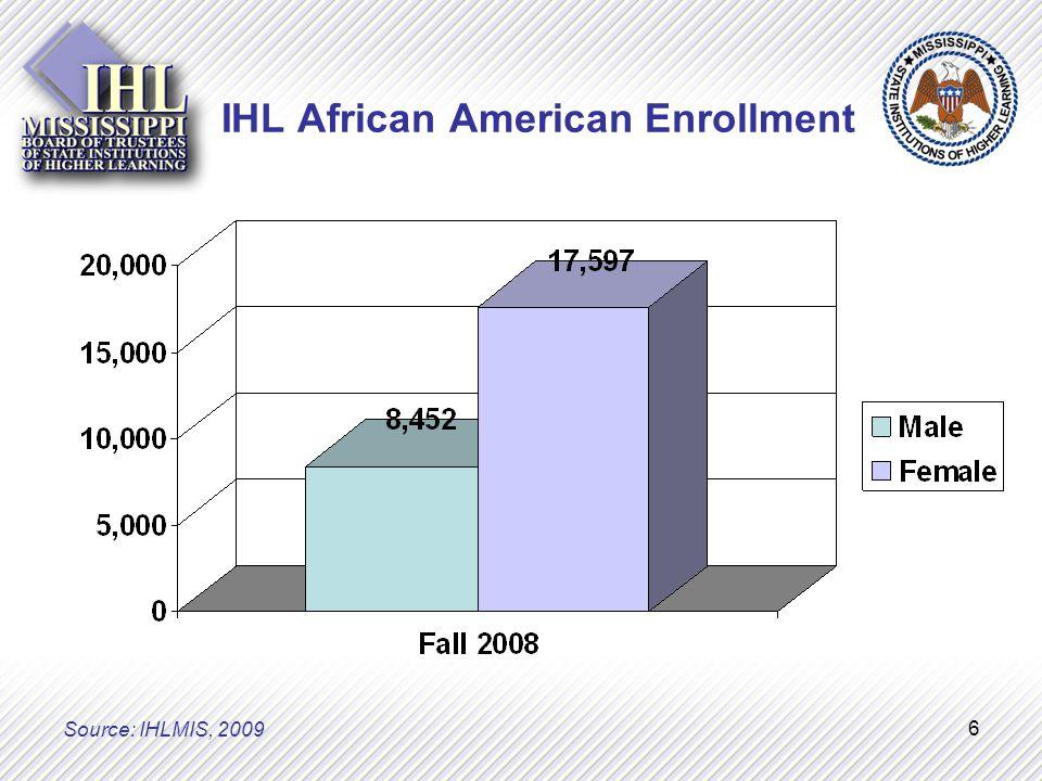 6 IHL African American Enrollment Source: IHLMIS, 2009