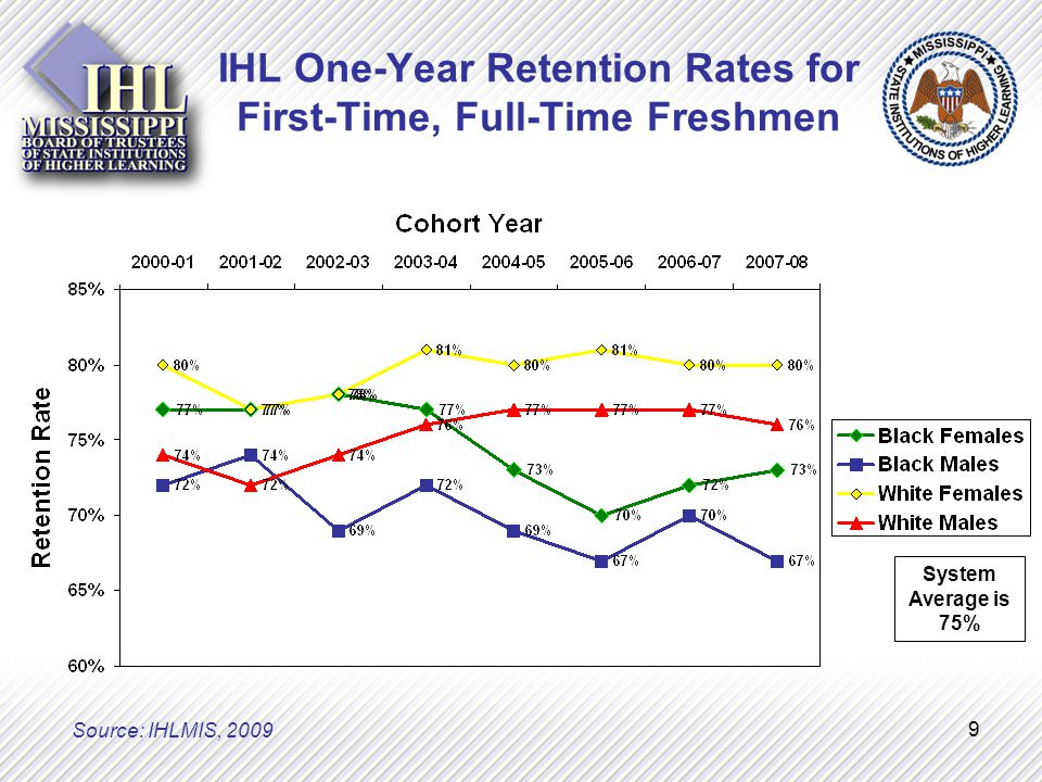 9 IHL One-Year Retention Rates for First-Time, Full-Time Freshmen System Average is 75% Source: IHLMIS, 2009