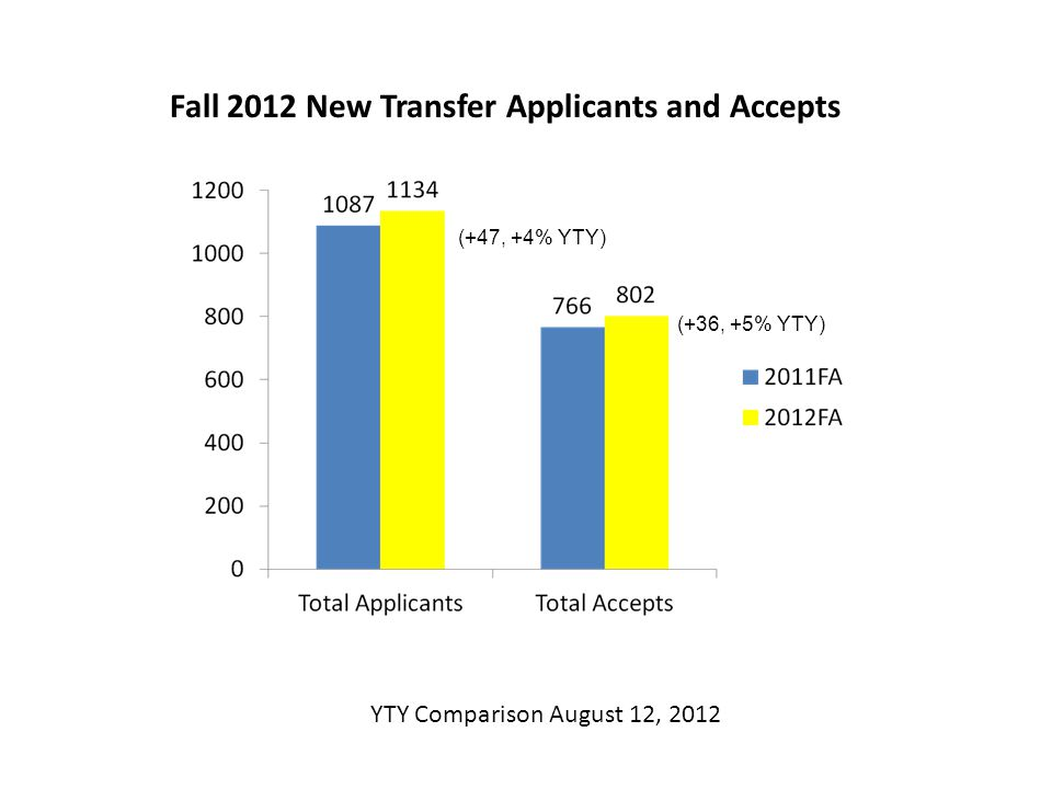 Fall 2012 New Transfer Applicants and Accepts (+47, +4% YTY) (+36, +5% YTY) YTY Comparison August 12, 2012