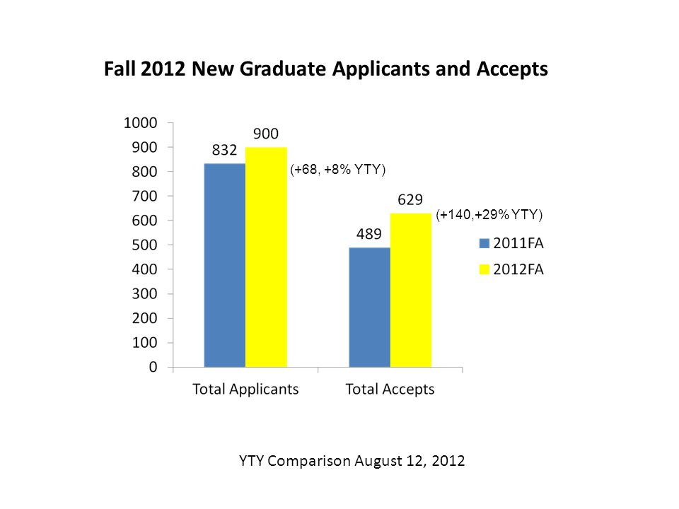 Fall 2012 New Graduate Applicants and Accepts (+68, +8% YTY) (+140,+29% YTY) YTY Comparison August 12, 2012