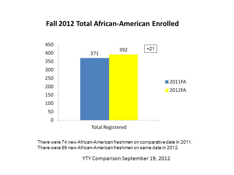 Fall 2012 Total African-American Enrolled YTY Comparison September 19, 2012 +21 There were 74 new African-American freshmen on comparative date in 2011.