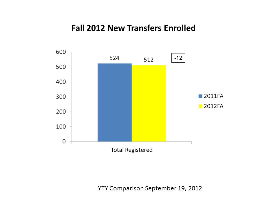 Fall 2012 New Transfers Enrolled YTY Comparison September 19, 2012 -12