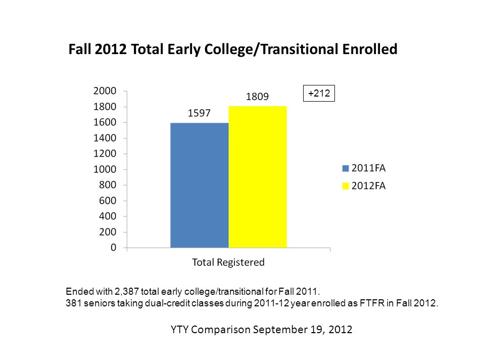 Fall 2012 Total Early College/Transitional Enrolled YTY Comparison September 19, 2012 +212 Ended with 2,387 total early college/transitional for Fall 2011.