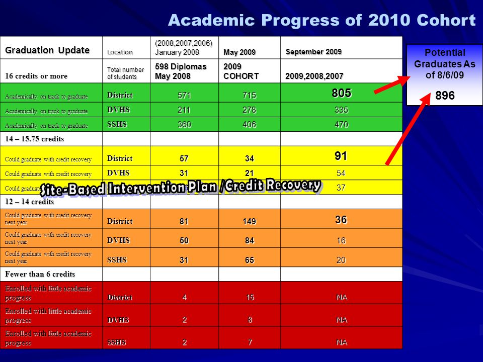 Graduation Update Location (2008,2007,2006) January 2008 May 2009 September 2009 16 credits or more Total number of students 598 Diplomas May 2008 2009 COHORT 2009,2008,2007 Academically on track to graduate District571715805 DVHS211278335 SSHS360406470 14 – 15.75 credits Could graduate with credit recovery District573491 DVHS312154 SSHS261337 12 – 14 credits Could graduate with credit recovery next year District8114936 DVHS508416 SSHS316520 Fewer than 6 credits Enrolled with little academic progress District415NA DVHS28NA SSHS27NA Academic Progress of 2010 Cohort Potential Graduates As of 8/6/09 896
