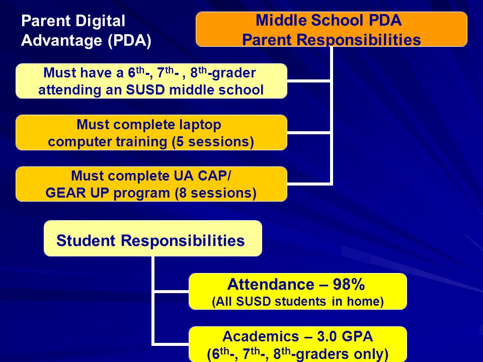 Middle School PDA Parent Responsibilities Must complete laptop computer training (5 sessions) Must complete UA CAP/ GEAR UP program (8 sessions) Must have a 6 th -, 7 th -, 8 th -grader attending an SUSD middle school Student Responsibilities Attendance – 98% (All SUSD students in home) Academics – 3.0 GPA (6 th -, 7 th -, 8 th -graders only) Parent Digital Advantage (PDA)