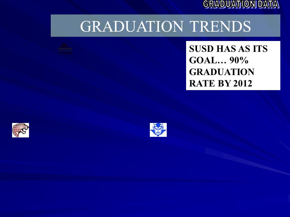 SUSD HAS AS ITS GOAL… 90% GRADUATION RATE BY 2012 GRADUATION TRENDS